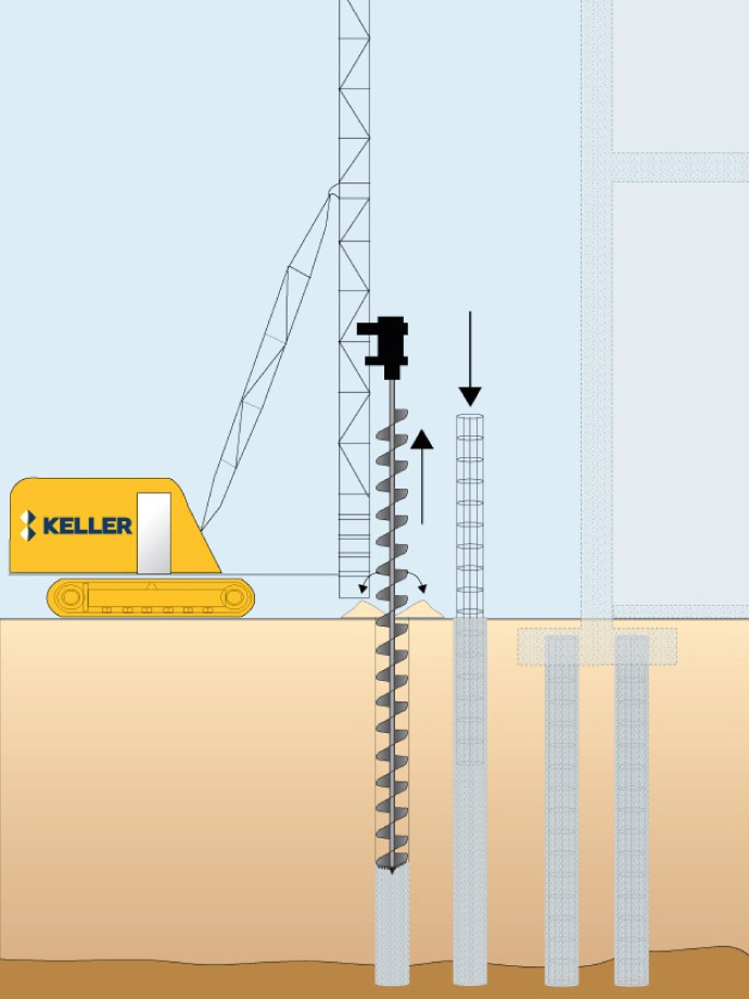 Keller rig performing CFA piling